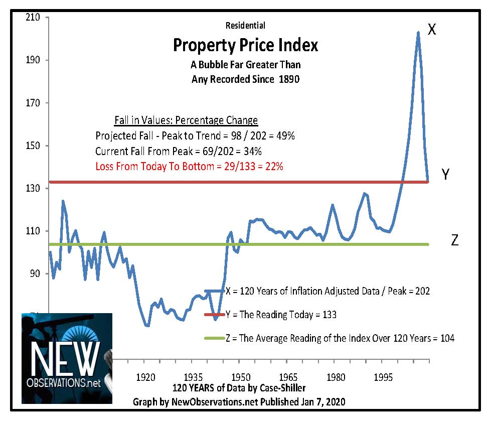 Case-Shiller Home Price Index | The Blog by Javier