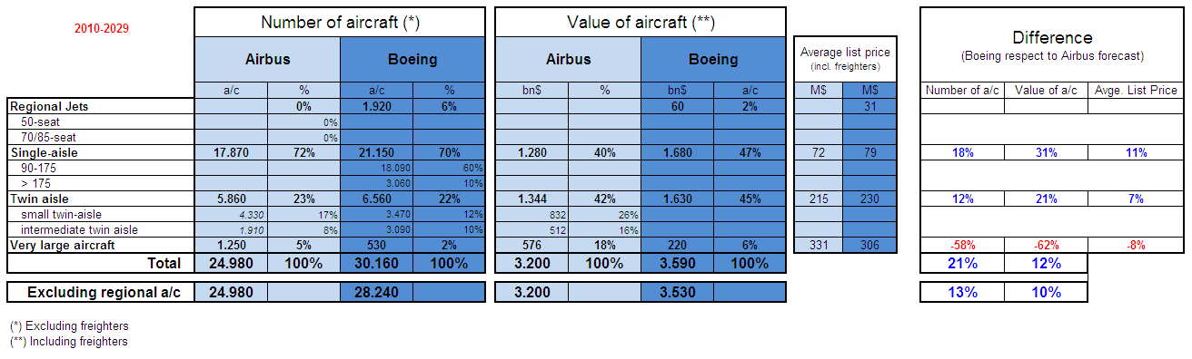 Parison Of Airbus Gmf And Boeing Cmo 2016 2031