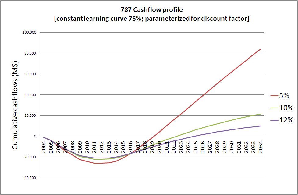 Breakeven Analysis for Boeing