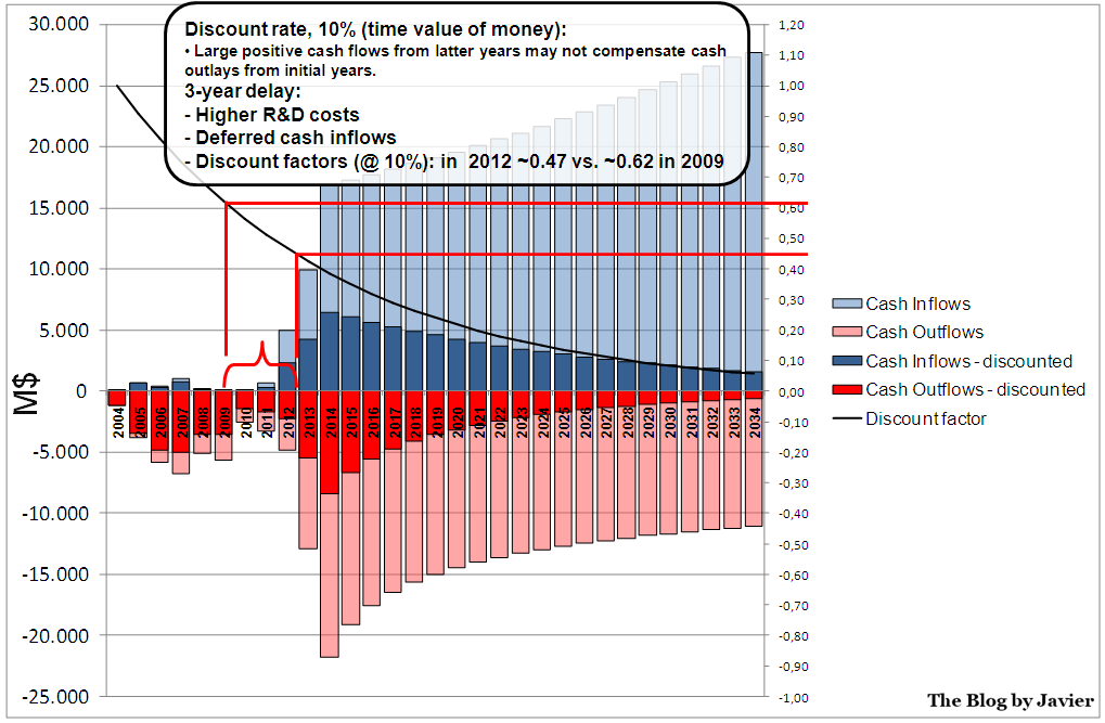 787 cash flow profile affected by the time value of money.