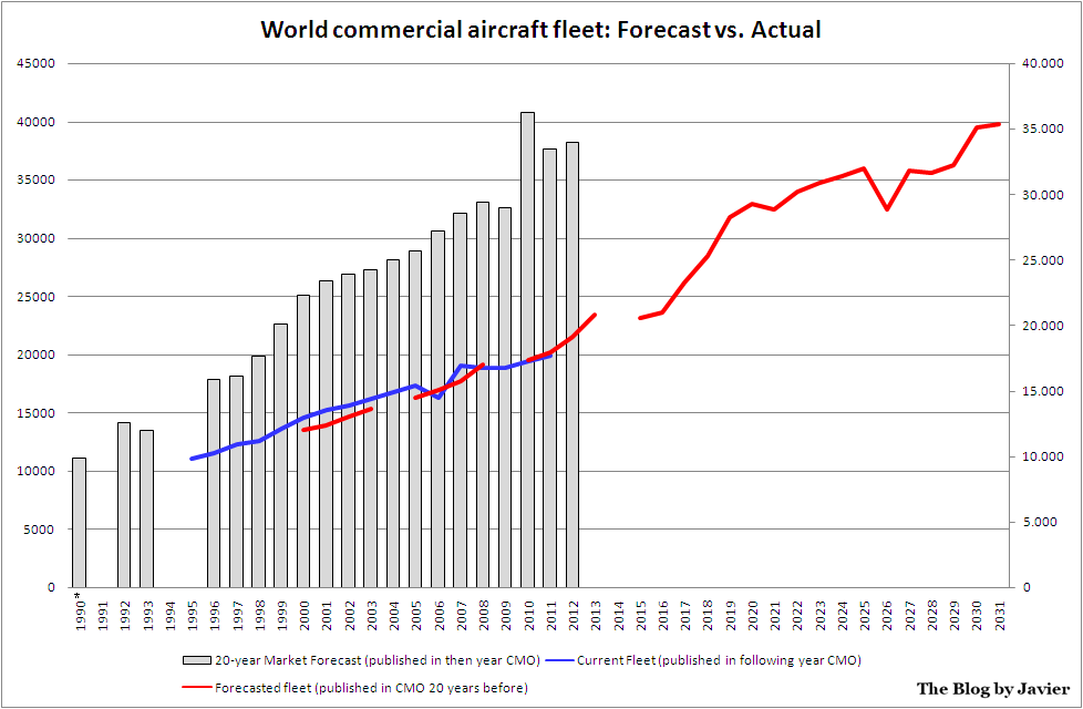 the shifts in commercial jet aircraft market Nordling, vice president for market planning, atlantic coast airlines clinton v  oster  jr, professor  commercial jet airliner, the de havilland comet, in 1952   abruptly as airlines shifted to smaller narrow-body jets better suited to short  and.