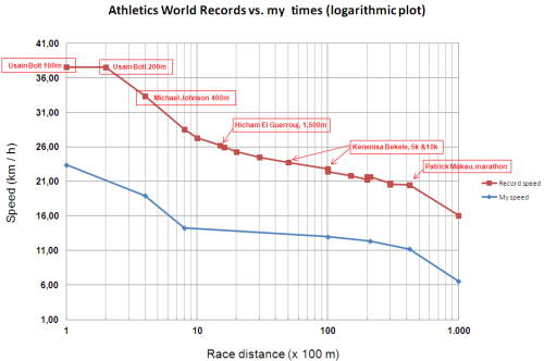 Athletics World Records vs. my times (speed) - logarithmic scale for the distances