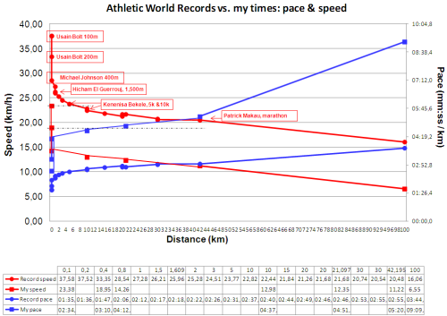 Athletics World Records vs. my times