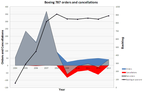 Boeing 787 orders and cancellations