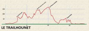 Profile of the race.