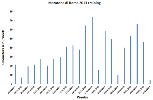 Maratona di Roma 2013 training season. Kilometres run per week.