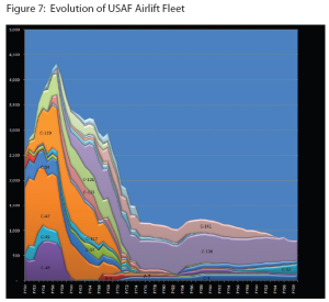 US Air Force Airlift fleet, 1950-2009.