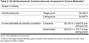 KC-46 EMD Contract & Estimates.