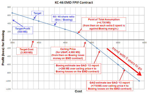 KC-46 EMD FPIF Contract.