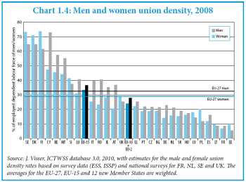 Union affiliation in Europe (source: European Commission).