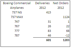 Boeing 2012 deliveries and net orders.