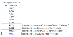 "Boeing Airplanes revenues ""as per Challenges""."