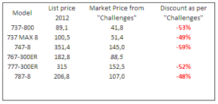 Boeing prices as per Challenges (767 added with the same discount as the 777-300ER).