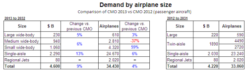 CMO 2013 vs 2012 comparison.