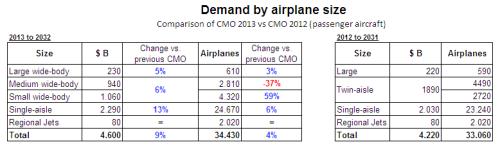 CMO 2013 vs 2012 comparison.