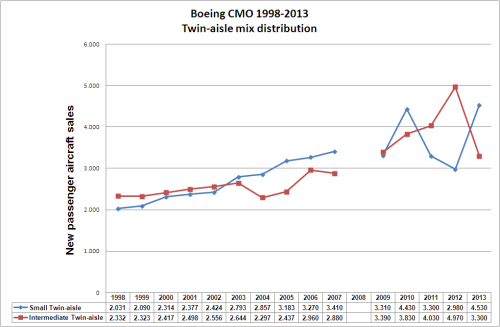 Twin-aisle mix distribution (Boeing CMO 1998-2013).