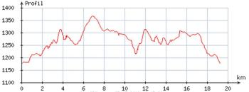 "Profile of the race ""Trail des Capucins"" (over 19km instead of the announced 18km)."