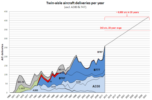 Twin-aisle deliveries: historic series (1970s-2012) and forecast (excludes VLA -A380  & 747).