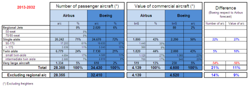 Comparison of Airbus GMF and Boeing CMO 2013-2032.