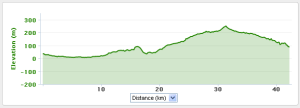 Profile of the Athens Classic Marathon.