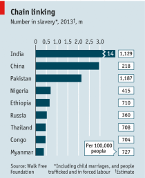 Graphic from The Economist, source: Walk Free foundation,