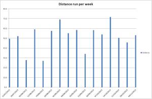 Volume of kilometres run per week.