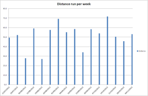 Volume of kilometres run per week.