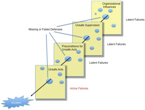 Cheese model of safety layers in a system.