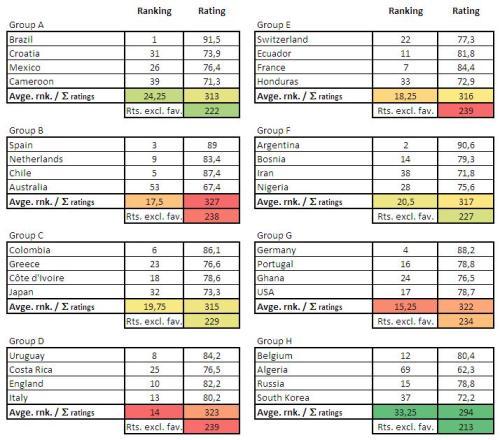 Brazil 2014 groups heat map based on ESPN SPI ranking.