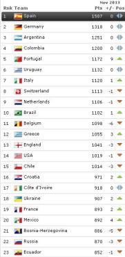 FIFA ranking end Nov 2013