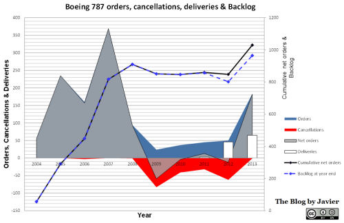 787 orders, cancellations, deliveries and backlog through 2013.