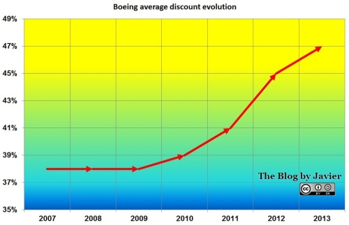 Boeing Average Discount Evolution, 2013.