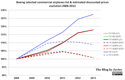 Boeing List and discount Prices evolution graphic, 2008-2013.