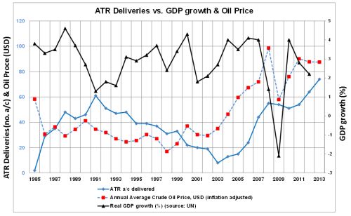 ATR deliveries vs. GDP growth and oil price (2013 update).