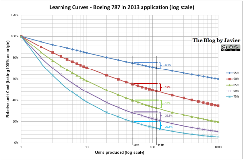 Boeing 787 learning curve in 2013 calculation, delta unit cost between 50th & 114th units.