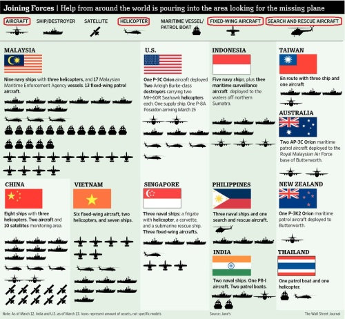 Aerospace and defence assets employed in MH370 B777 airplane search operation.