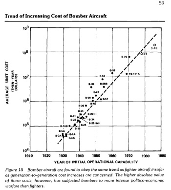 Trend of Increasing Cost of Bomber Aircraft (source: Augustine's Laws).