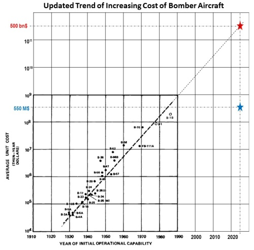 Updated Trend of Increasing Cost of Bomber Aircraft (source: Augustine's Laws + future long-range bomber information).