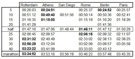 Comparison of splits in the last 6 marathons.