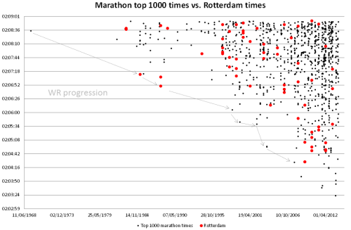 Marathon top 1000 times vs. those achieved in Rotterdam.