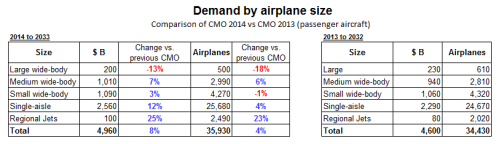 CMO 2014 vs 2013 comparison.