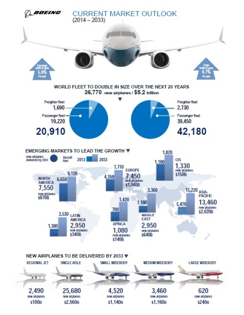 Boeing Commercial Aviation Market Forecast 2013-2032 infographic.
