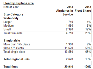 Fleet at year end 2013 - Boeing 2014 CMO.
