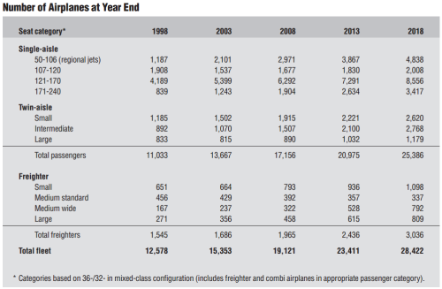 1999 Boeing CMO year-end fleet forecasts for 2003, 2008, 2013 & 2018.