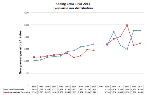 Twin-aisle mix distribution (Boeing CMO 1998-2014).