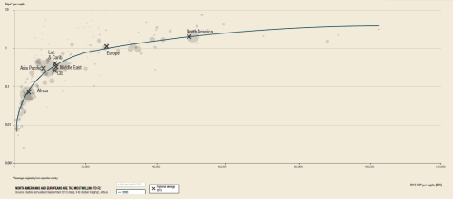 Trips per capita vs. GDP per capita (source: Airbus GMF).