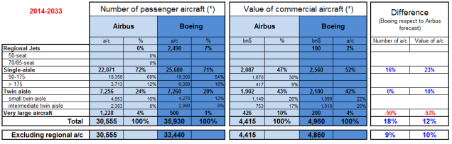Comparison of Airbus GMF and Boeing CMO 2014-2033.
