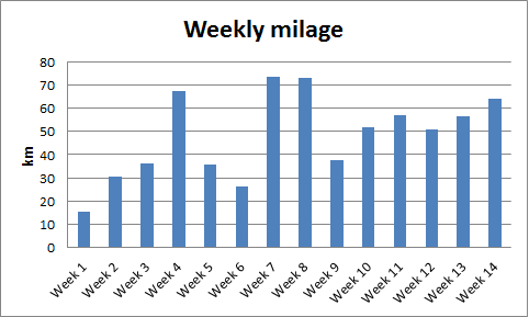 Weekly mileage completed along the training plan for NY.