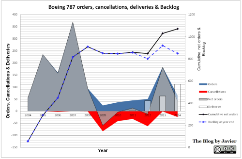 787 orders, cancellations, deliveries and backlog through 2014.