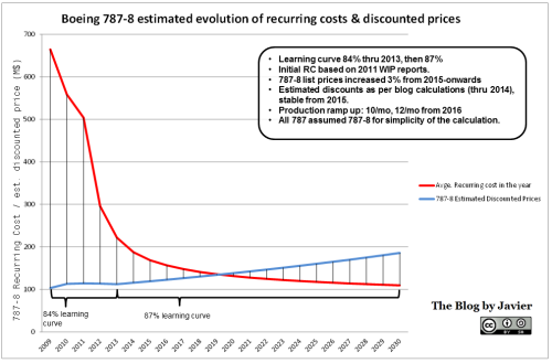 787 recurring cost vs. recurring income evolution.